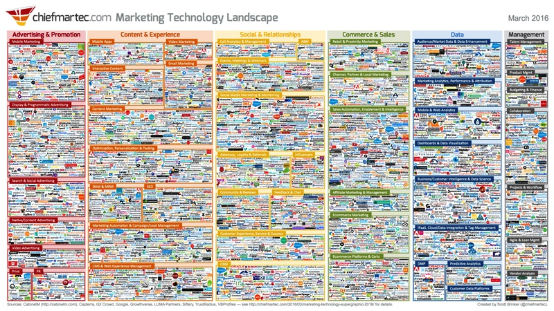 chiefmartech-marketing_technology_landscape_800x450-jacek-kotarbinski-blog-o-marketingu