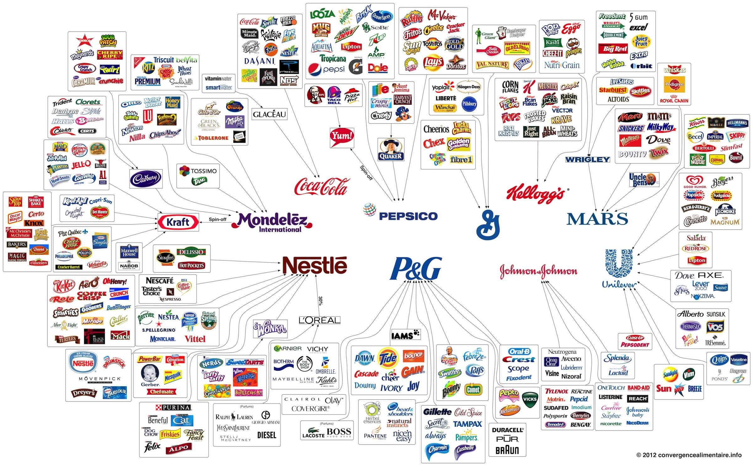 Światowe korporacje FMCG