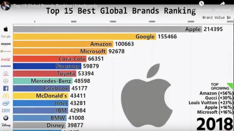 Ranking globalnych marek